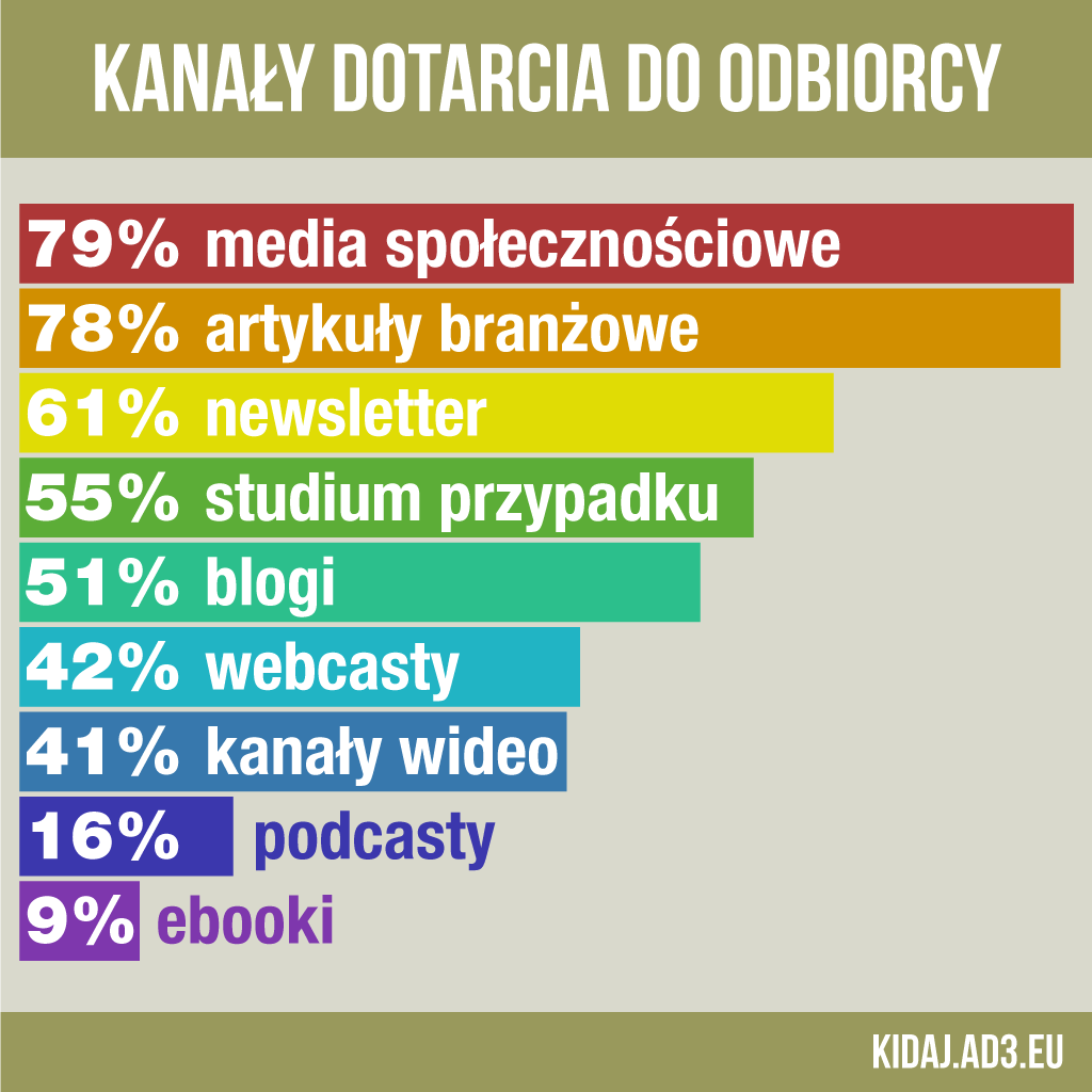 Kanały dotarcia Content Marketingu